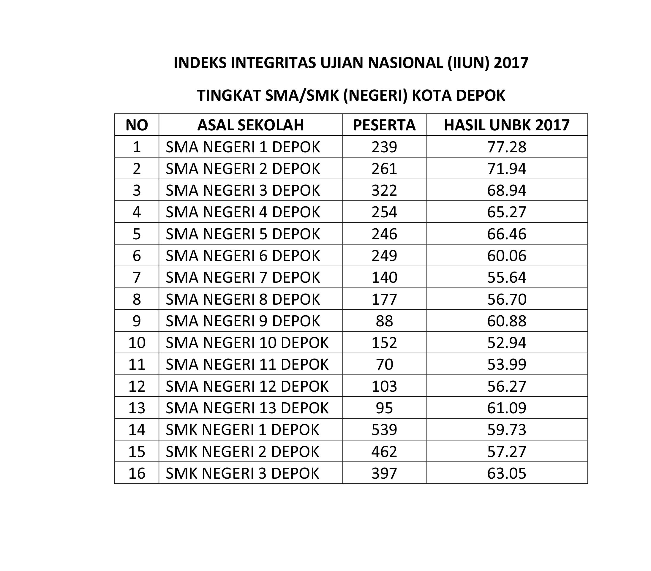 Inilah hasil UNBK SMA dan SMK tahun 2017.